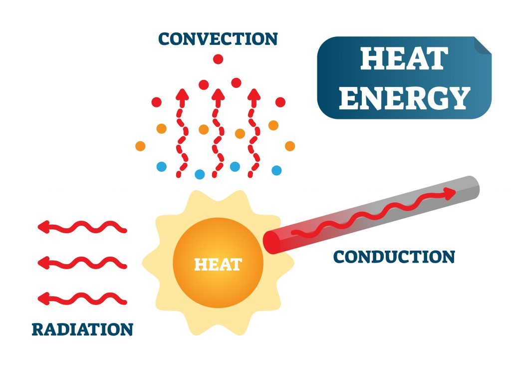 Conduction, Convection, and Radiation.